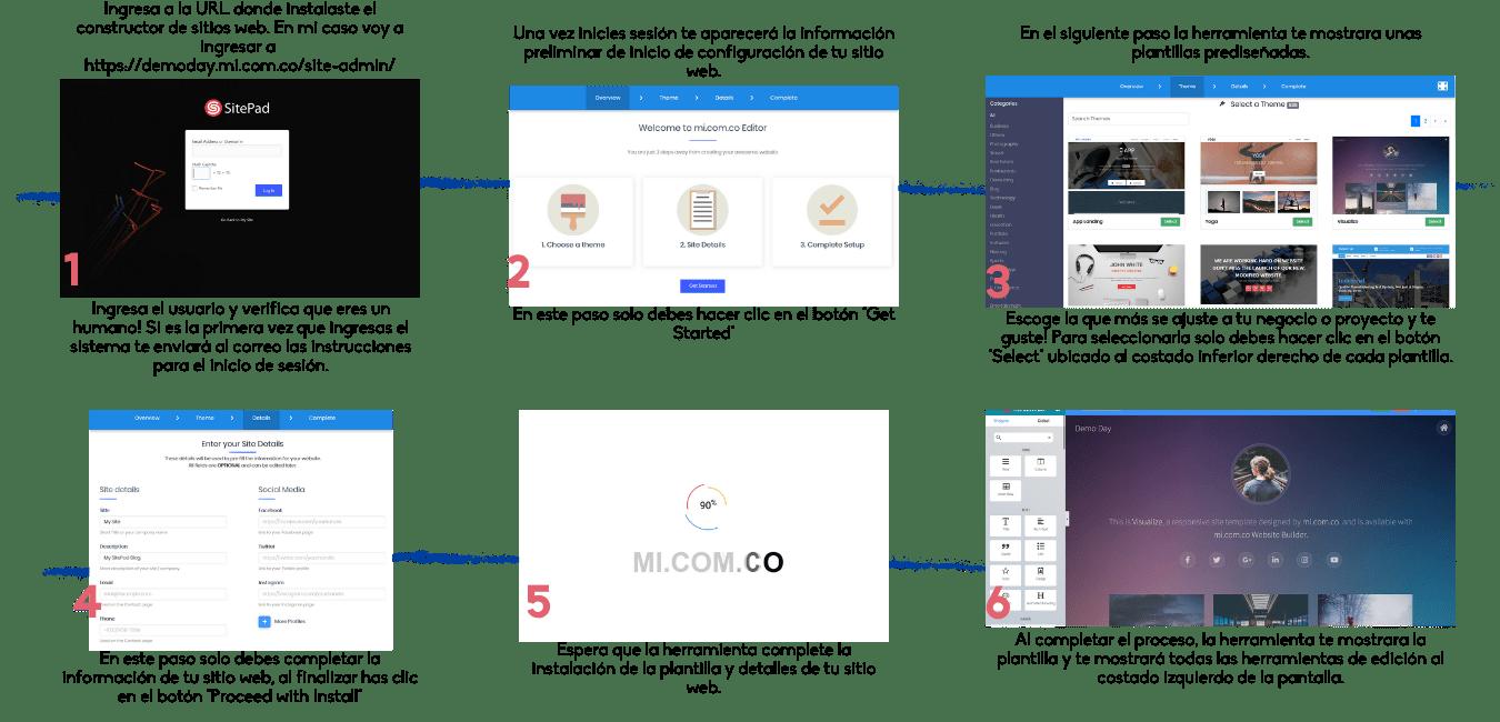 Proceso SitePad